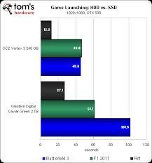 Hard Drive Performance Chart The Ssd Thread V3