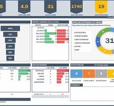 Project Dashboard Excel Template With Best Of Project Management Ppt