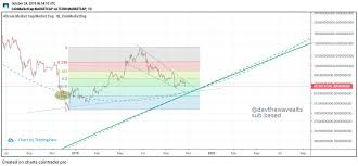 Altcoin Market Cap Gains After Bitcoin Spike Investing Com