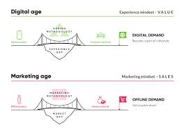 Ux Design Methodology Master Digital Transformation With The Financial Ux Design