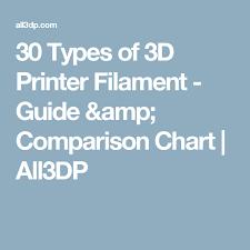 30 Types Of 3d Printer Filament Guide Comparison Chart