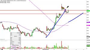 Valeant Pharmaceuticals International Vrx Stock Chart Technical Analysis For 04 07 16