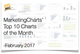 Chart Top 2017 Top 10 Marketing Charts Of The Month February 2017