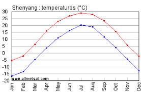Shenyang China Annual Climate With Monthly And Yearly