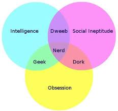 Venn Diagram Of Real And Fake Science Dear Fake Geek Girls Please Go Away
