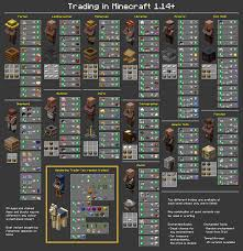 Chart Of All Trades In 1 14 Minecraft