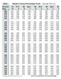 Benching Max Chart 1 Rep Max Bench