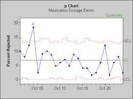 Difference Between C Chart And P Chart Statit Statit Express Qc Features
