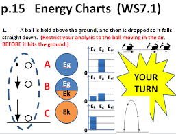 Energy Bar Charts Physics Welcome To Mr Chapmans Physics Class Blog Come On In