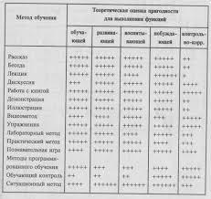 Классификация методов обучения Реферат Методы обучения и их функции