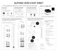 Deepmind Stock Chart Alphago Zero Explained In One Diagram Applied Data Science