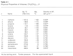 4 2 Physical Properties Of Alkanes And The Concept Of