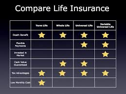 Life Insurance Policy Comparison Chart Think That