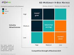 Matrix Chart Powerpoint Ge Mckinsey Matrix For Powerpoint