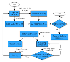 The Flow Chart Of The Autonomous Clothes Sorting System