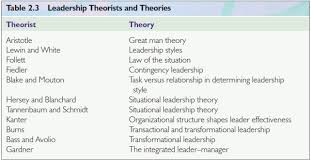 leadership theory introduction to management