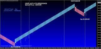 Intraday Charting Software Renko Chart Superiors Purely Intraday Renko Charting
