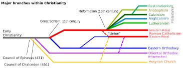 Venn Diagram Of Eastern Church And Western Church Photography Venn Diagram Free Wiring Diagram For You