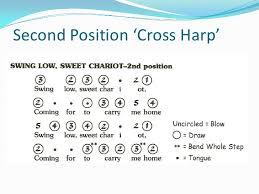 Second Position Harmonica Chart Blues Harmonica Presentation Part 2