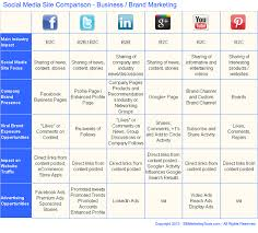 Chart On Social Media Comparison Chart For Choosing Between Top Social Media Sites