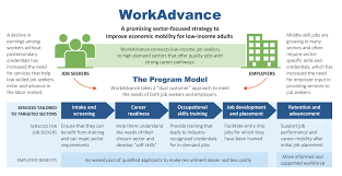 workadvance puts low wage workers on path to higher pay workadvacemodel jpeg