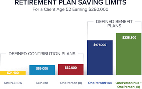 Simple Ira Vs Sep Ira Chart Compare Defined Benefit Vs Defined Contribution Plans