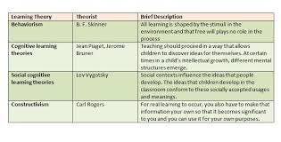Brooke Learning Theories Comparison