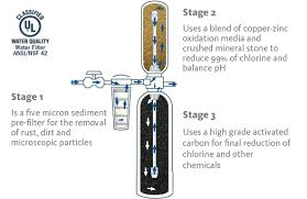 best whole house water filtration system. Advantages Of An Aquasana Whole House Water Filter Best Filtration System E
