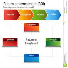 Roi Chart Return On Investment Roi Exposure Engagment Influence Action