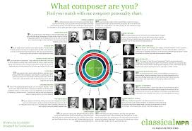 What Composer Are You Find Your Personality Type Match