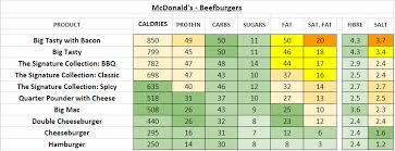 Mcdonalds Uk Nutrition Chart Mcdonald Nutrition Guide