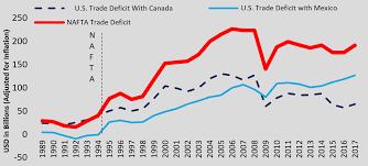 Nafta At 25 Promises Versus Reality Replace Nafta
