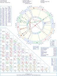 Josh Hutcherson Natal Birth Chart From The Astrolreport A