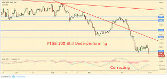 Ftse 100 Futures Chart Pre Market Analysis And Chartbook Stocks Plunge As Chinese