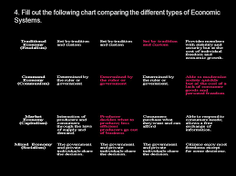 Types Of Economic Systems Chart Ogt Chapter 8 Economics Benchmarks A B 1 All Of Us Have