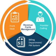 Medical Billing Coding Software Services Pmg