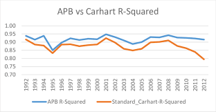 the figure shows average r squared from apb adjusted model