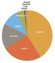 Belgium Language Pie Chart