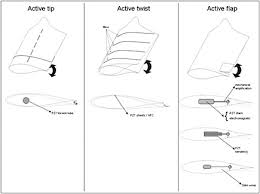review of morphing concepts and materials for wind turbine blade figure