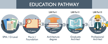 Architecture - Education pathway