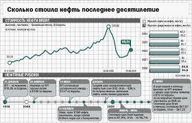 Нефтяная промышленность в мировой экономике Реферат 1 Мировая экономика Учебник Под ред проф А С Булатова М Экономистъ 2005 с 115 154