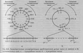 Реферат Числовая и нечисловая обработка информации com  Числовая и нечисловая обработка информации