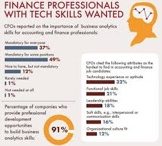What Are Some Job Skills Finance Leaders Say Tech Skills Most Difficult To Find When