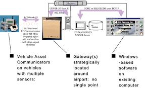 Airport International Review Wireless - Fleet Management