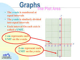 Graphs The Plot Area We Use Graph Paper For Plotting Line Graphs And