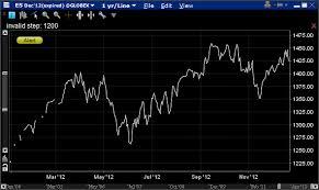Do Futures Have Predictive Value Quantitative Finance