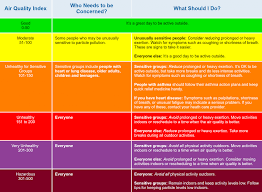 Air Index Chart Its A Poor Air Quality Day What Should You Do Clean Air