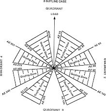 Figure 14 8 guyline case