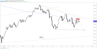 Crude Oil Price Forecast Watch For Battle At Resistance To