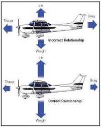 similiar diagram of a cessna plane keywords cessna 172 antenna diagram cessna wiring diagram